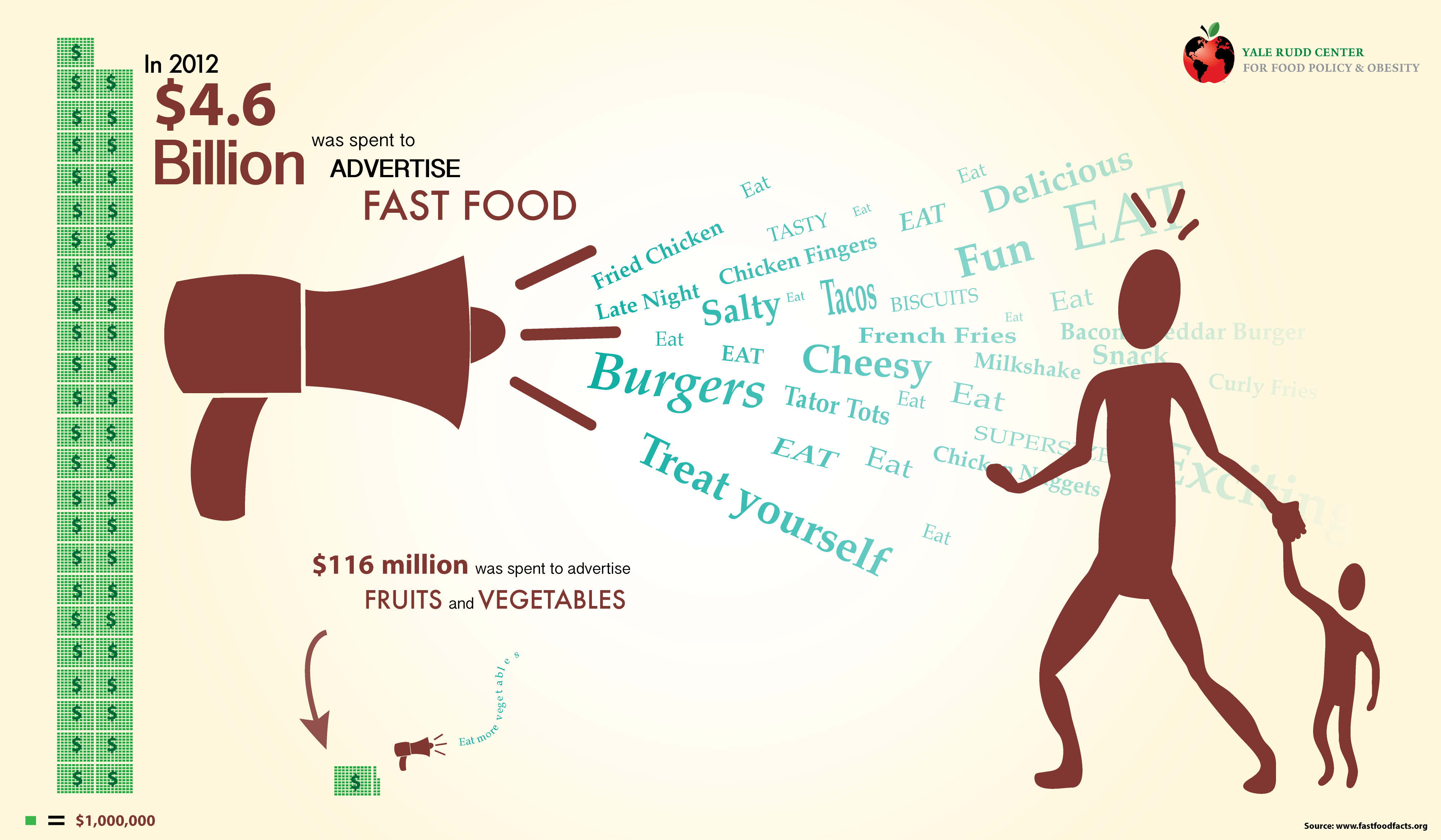 How Much Is Spent On Fast Food Advertising